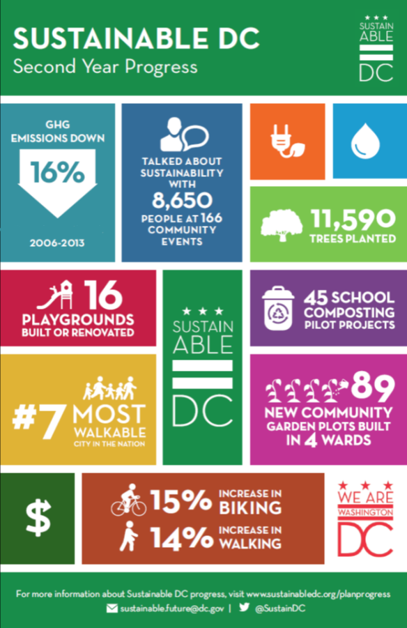 sustainable dc progress report