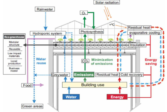Building integrated agriculture infographic rooftop farm infographic